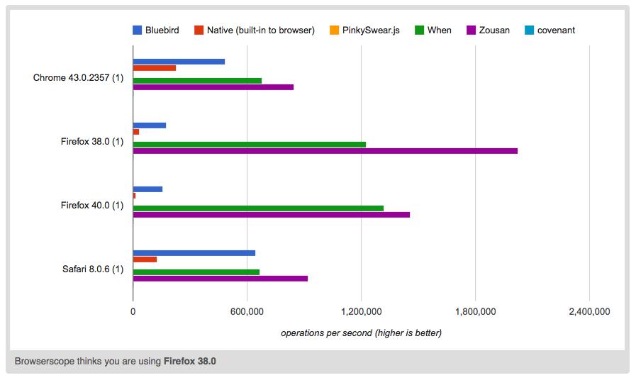 Zousan performance graph