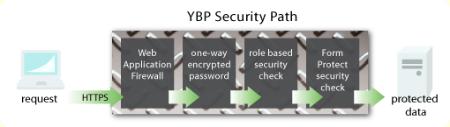 YBP-security-path-O.gif