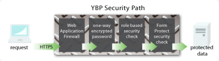 YBP-security-path-B.gif